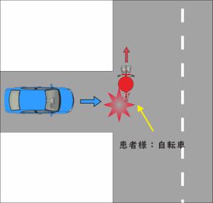 自転車を運転中に、車に接触した交通事故の図