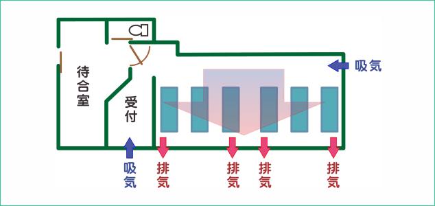 感染予防のための空気の流れ