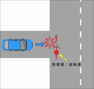 自転車を運転中に、左横から車に追突された交通事故状況の図